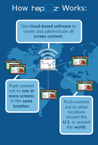 Use cloud-based software to create and administrate all screen content. Push content out to other locations around the US or around the world. Push content out to one or more screens in the same location.